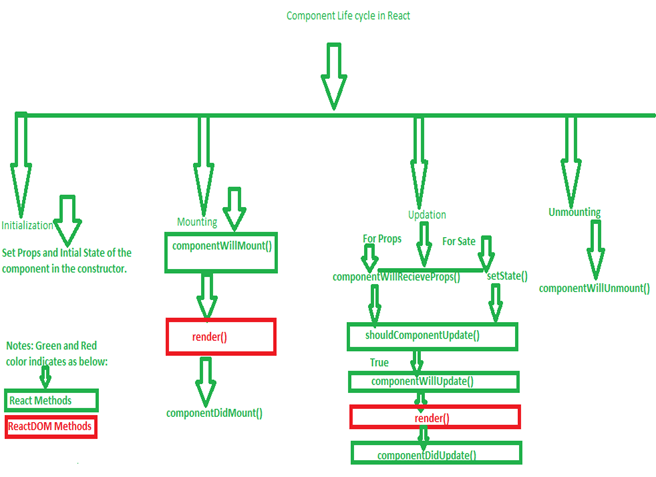 React Component life cycle methods(Diagram)