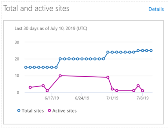 Total and active sites report in SharePoint admin center - Microsoft 365 admin center