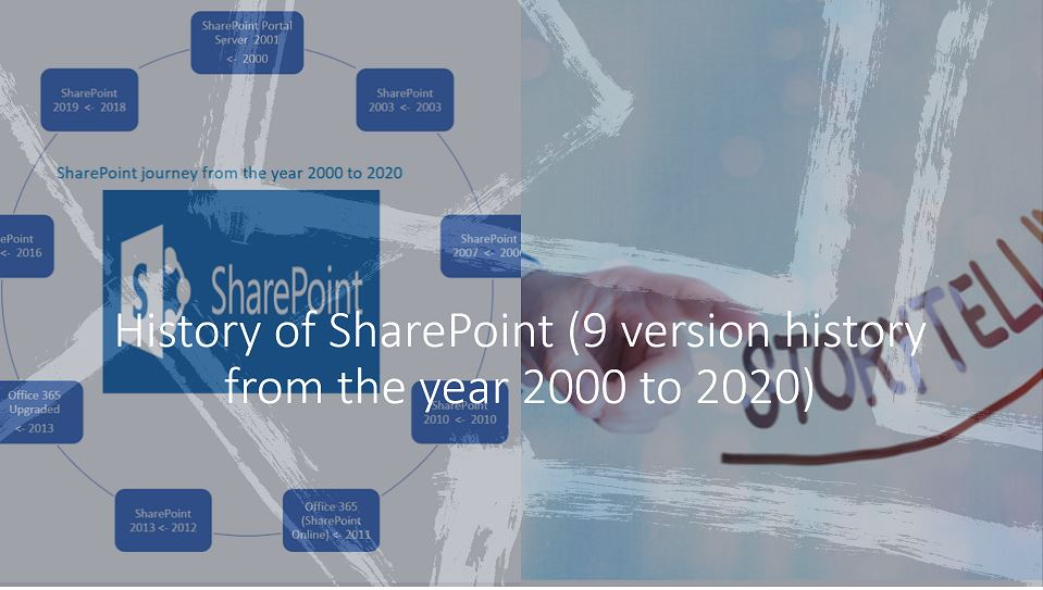 History of SharePoint (9 version history from the year 2000 to 2020)