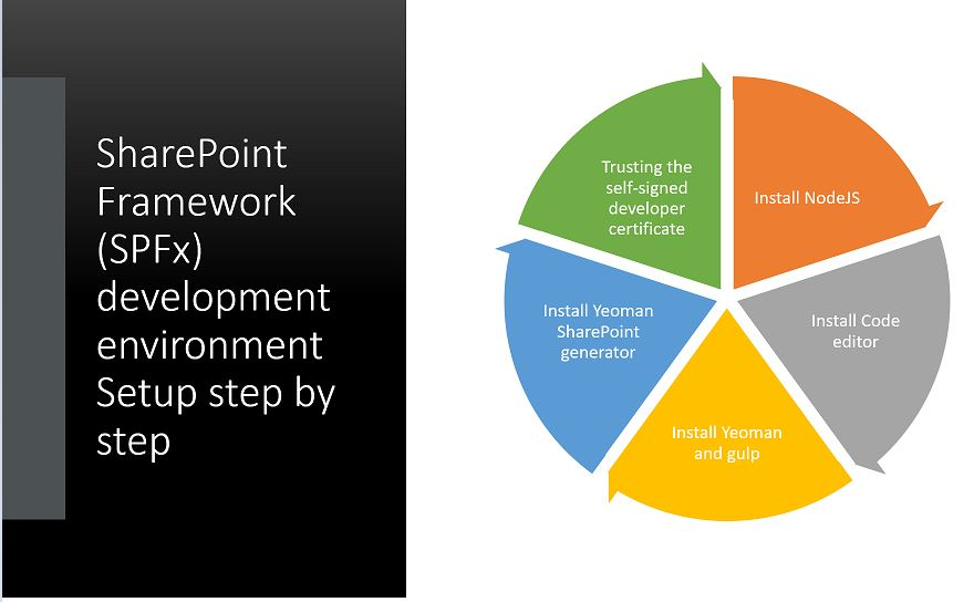 SharePoint Framework (SPFx) development environment Setup step by step
