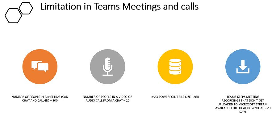 Limitation in Teams Meetings and calls