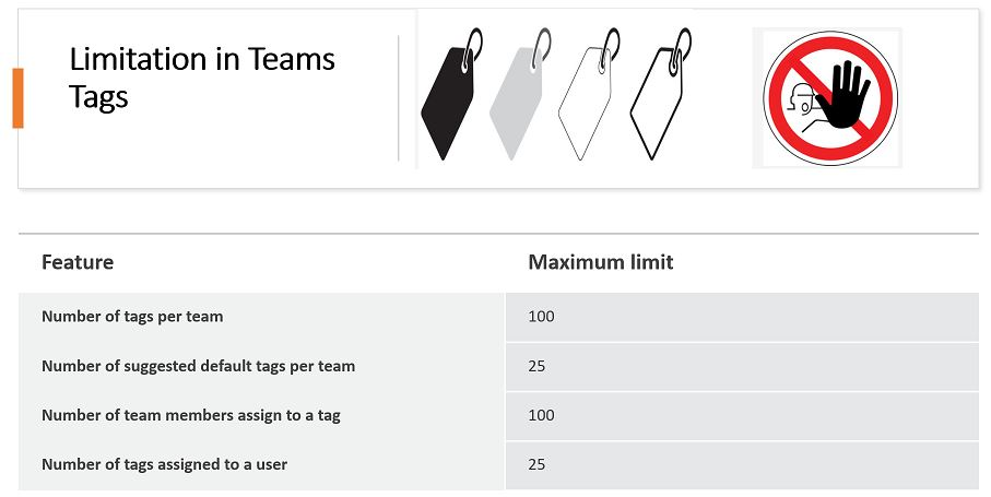 Limitation in Teams Tags
