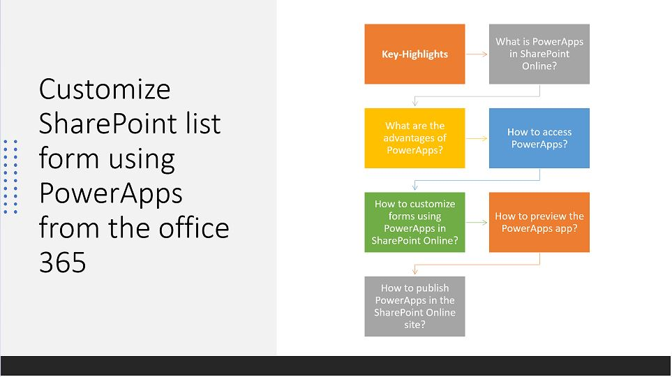 Customize SharePoint list form using PowerApps from office 365