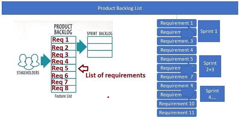 Understanding the product backlog list in scrum framework