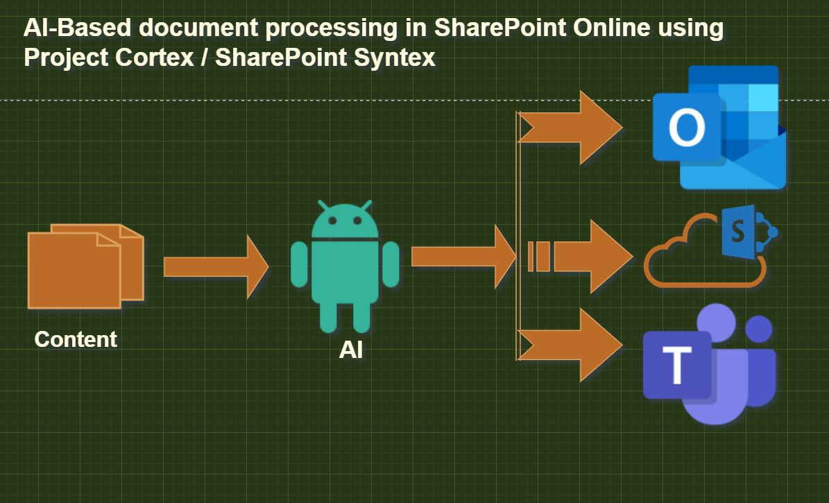 AI-Based document processing in SharePoint Online using Project Cortex / SharePoint Syntex