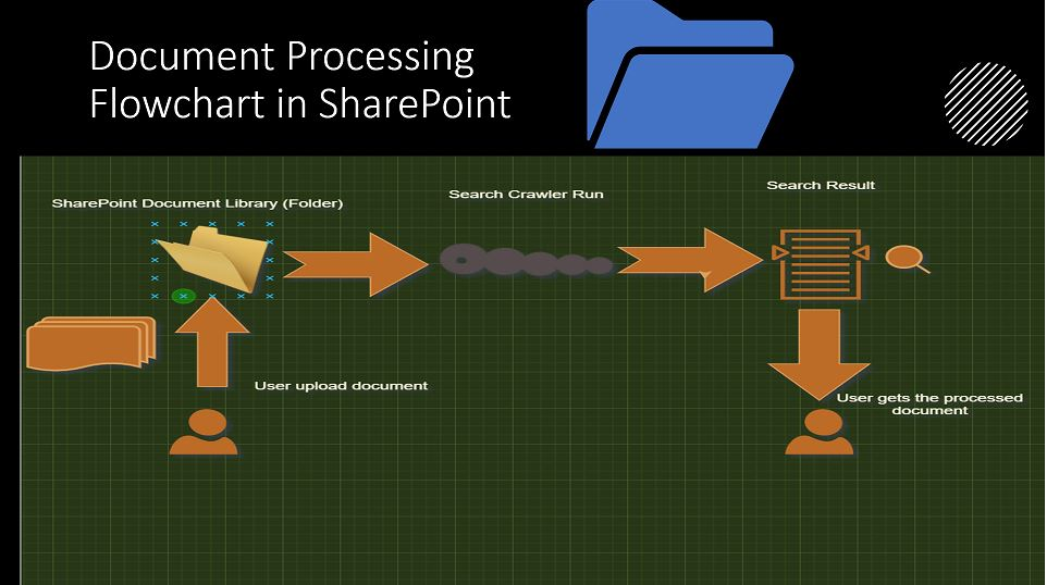 Document Processing Flowchart in SharePoint