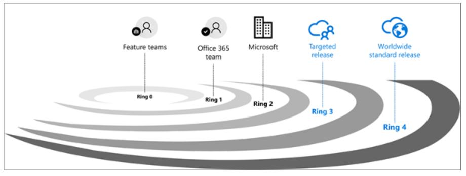 Microsoft 365 product release rings