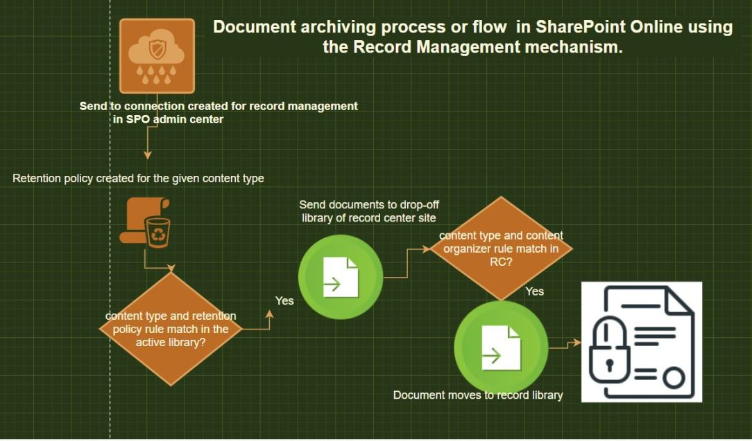 Document archiving flow in SharePoint Online using the record management mechanism